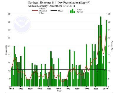 Northeast Extreme Precipitation Events