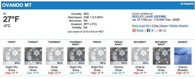 Ovando Weather Oct 24